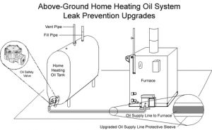 Massachusetts Home Heating Oil System Leak Prevention Upgrades