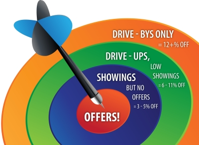 Target Pricing Model