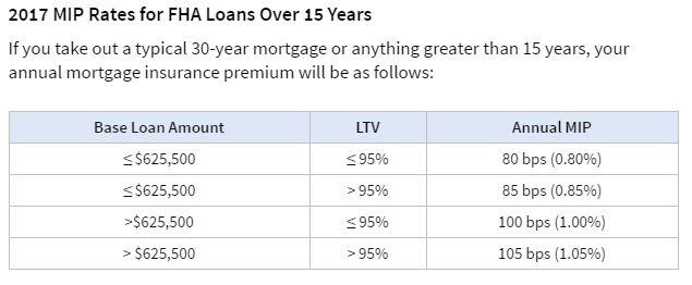 FHA rates