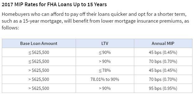 FHA rates15yr