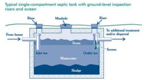 Your septic system treats your home's wastewater by temporarily holding it in the septic tank.