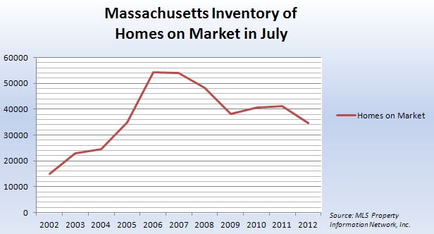 Massachusetts Inventory of Homes on Market in July