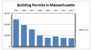 Building Permits in Massachusetts