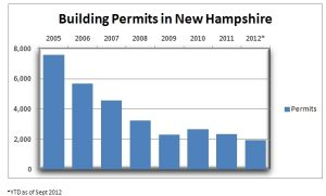 Building Permits in New Hampshire