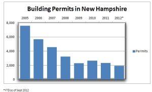Building Permits in New Hampshire