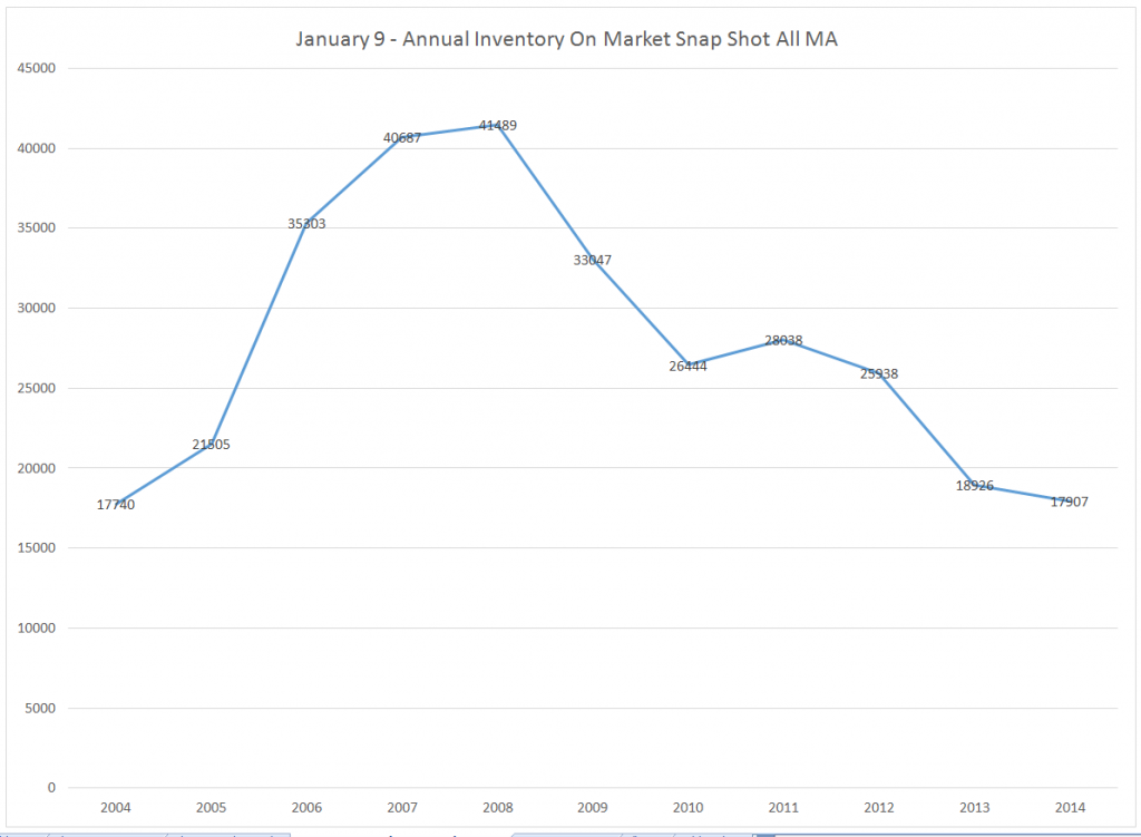 January 9 inventory for past 10 years