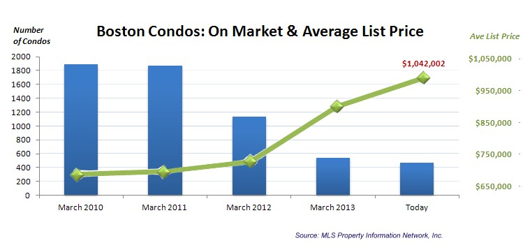 Boston Condos: On Market and Average List Price