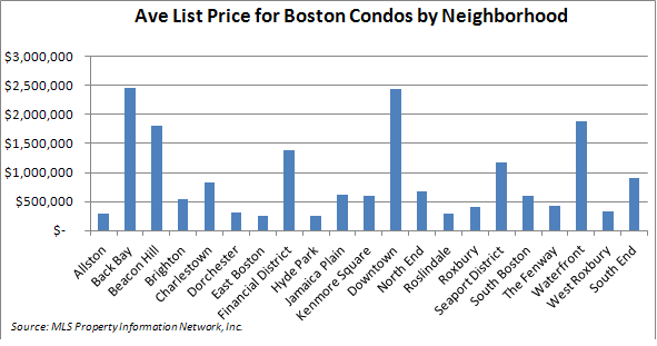Average List Price for Boston Condos by Neighborhood