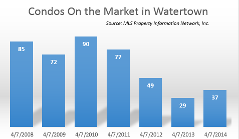 Condos on the Market in Watertown