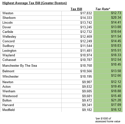 Highest Average Tax Bills in Greater Boston