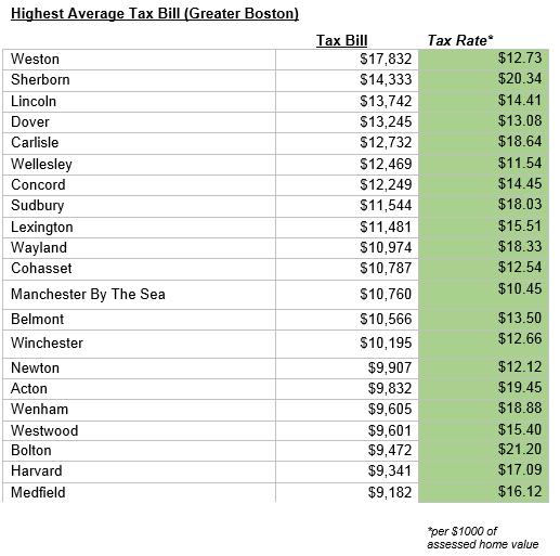 Highest Average Tax Bills in Greater Boston