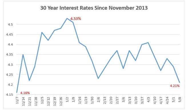30 Year Interest Rates Since Nov. 2013