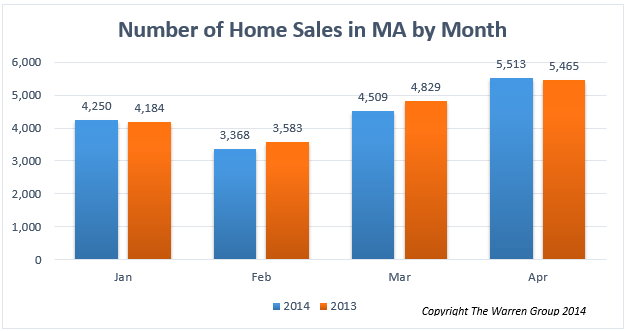 Number of Home Sales in Massachusetts by Month