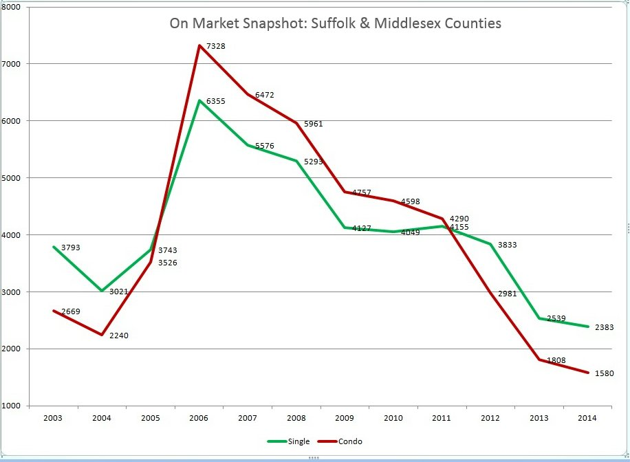 Housing Inventory for Suffolk and Middlesex Counties