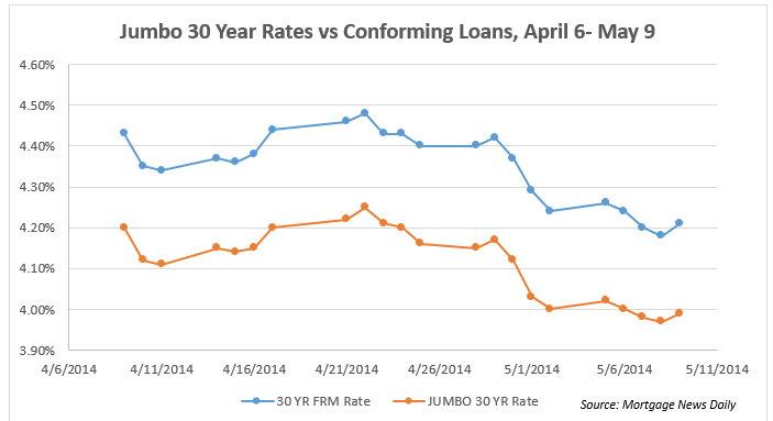 Jumbo 30 Year Rates vs Conforming Loans