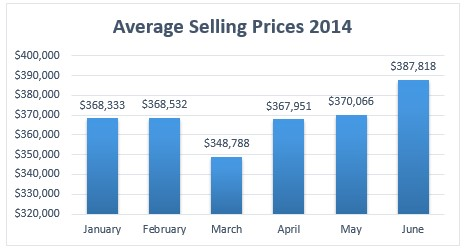 ave-sellingprices-ma-2014