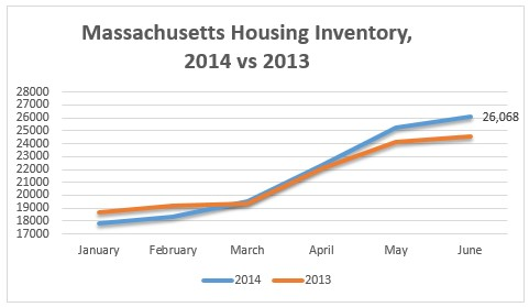 homes-inventory-2013-2014