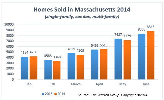 homes-sold-in-ma-jan-june-2014