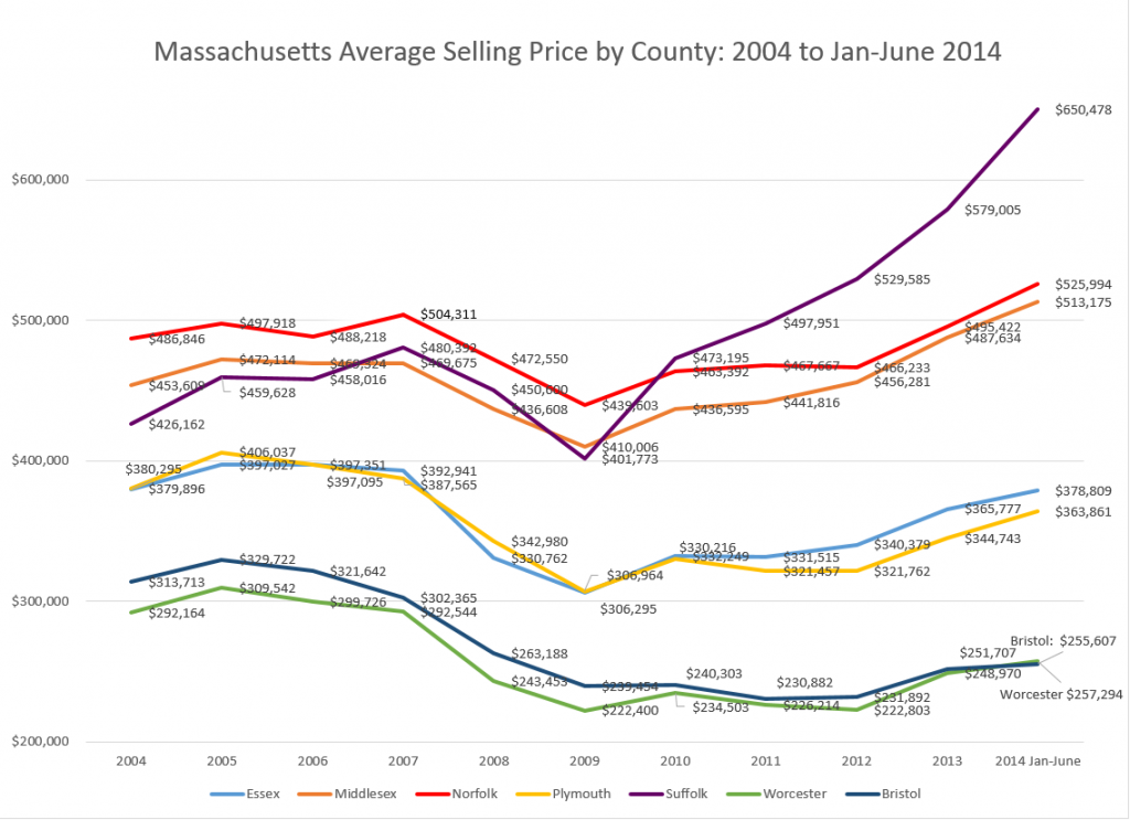 ma-ave-sell-price-by-county-2004-2014