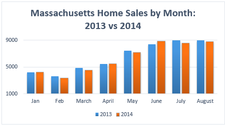 Massachusetts Home Sales in August