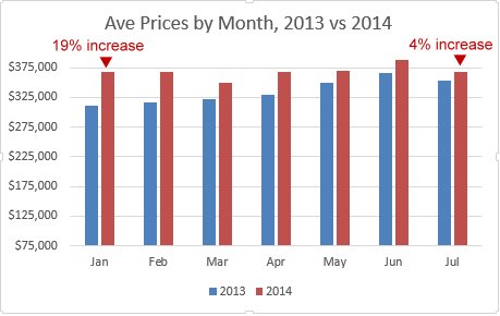 With more inventory on the market by July, year over year price increases were not as dramatic as in January.