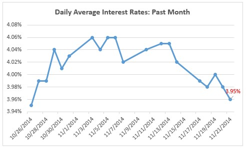 Mortgage News Daily shows the interest rate as of November 24 for a 30 year fixed mortgage was 3.95%.