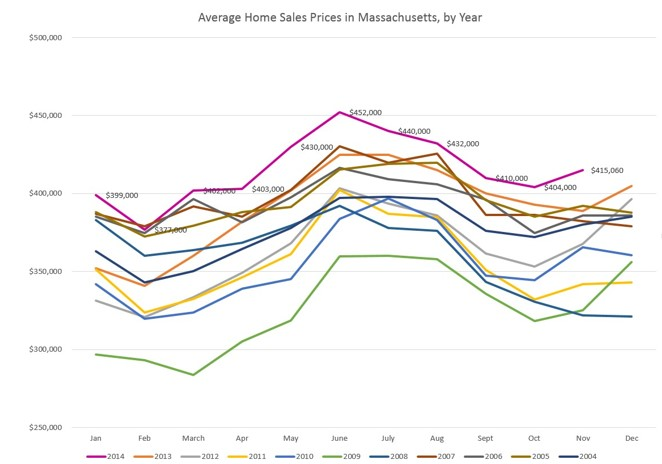The vast majority of homes that close in May and June—when home prices  peak (