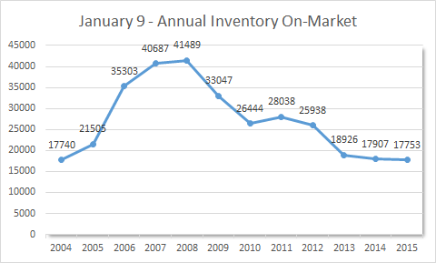 Jan 2004-2015 On-Market Inventory by Year