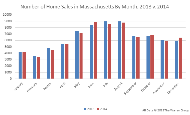 MA-Home-Sales-By-Month-2014