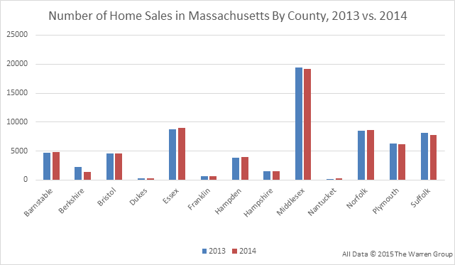 MA---#-of-Home-Sales-By-County-2014