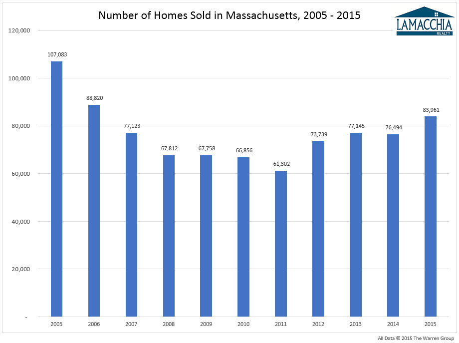 Lamachia 2015 Housing Report