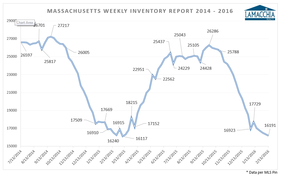 Inventory Update 2_16_16
