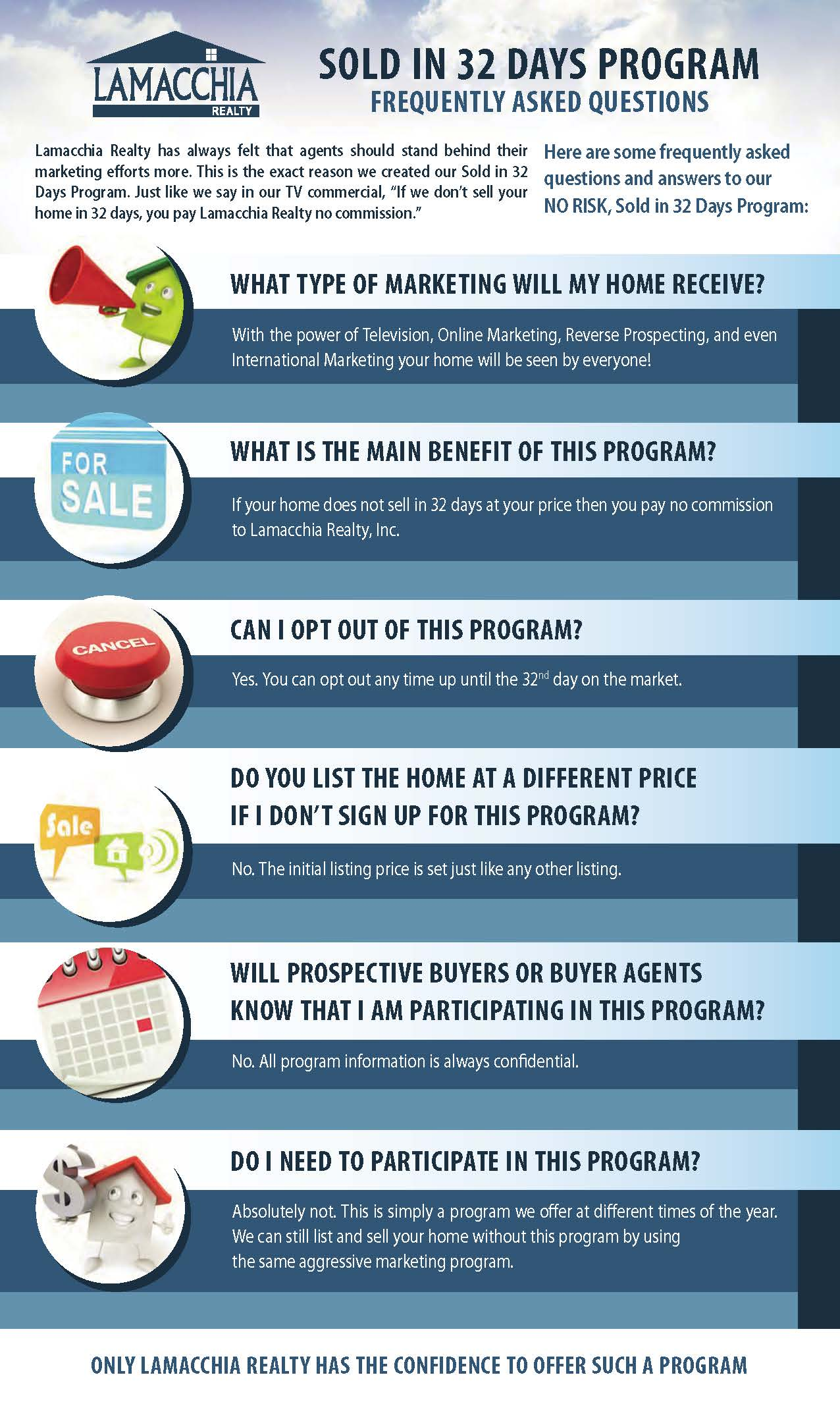 FAQ Sold in 32 Day's Program