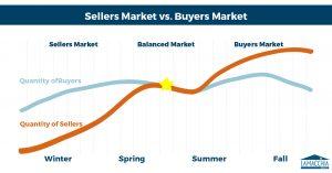 Sellers Market vs. Buyers Market graph