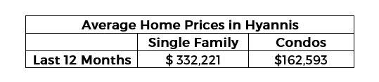 Hyannis Home Sales Last 12 Months