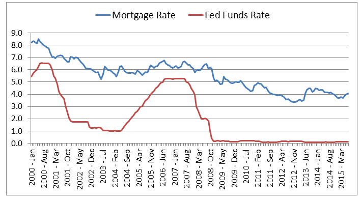 mortgage vs fed funds