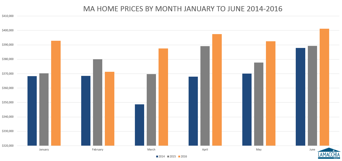 MA home prices by month