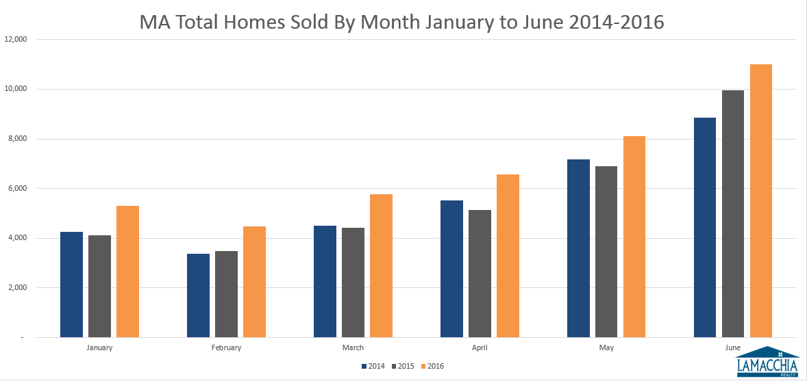 MA Homes Sold 2014-2016