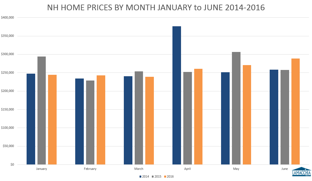 NH Homes Prices