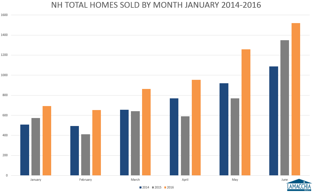 NH total homes sold by month