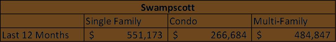 Swampscott warren info