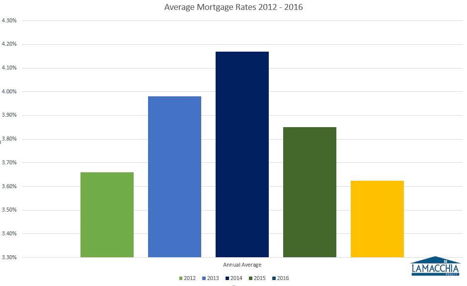 average mortgage rates12-16
