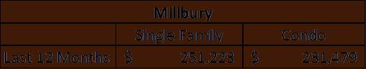 millbury stats