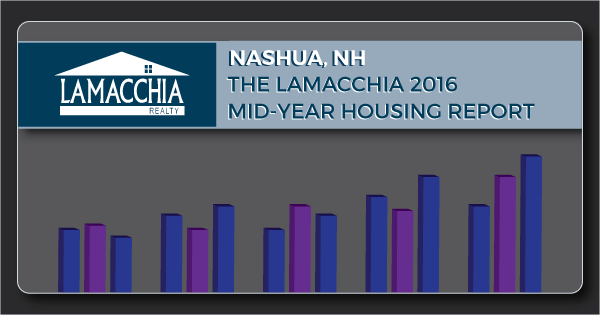 Nashua NH Mid Year Report