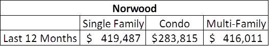 Norwood Warren Data
