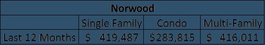 Norwood Warren Data