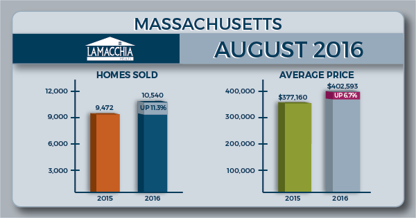 August 2016 MA Housing Report