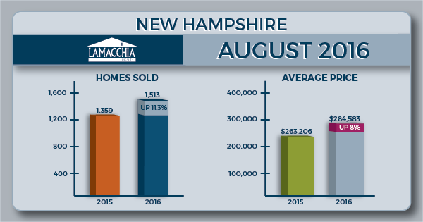 August 2016 NH Housing Report