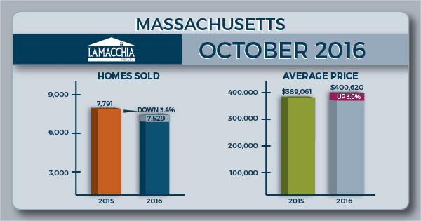 mass oct 16 housing report