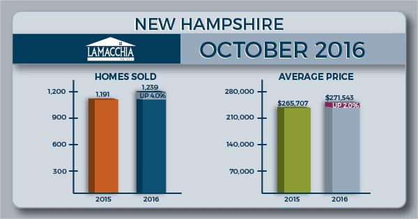 NH oct 16 housing report